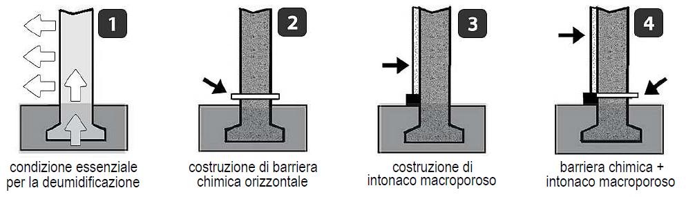 Umidit indicazioni di bonifica prodotti per l 39 edilizia azichem - Umidita di risalita interventi ...